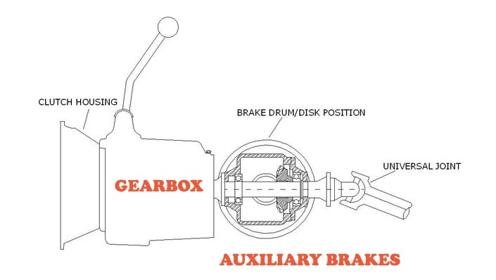 Auxiliary brakes
