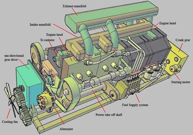 Further developments of IC engine with oscillating shaft – Internal Combustion Engine Cooling System Diagram
