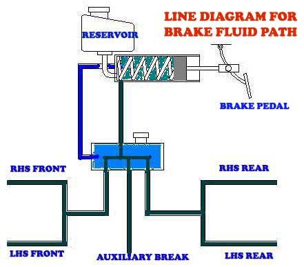 Auxiliary break system for vehicles